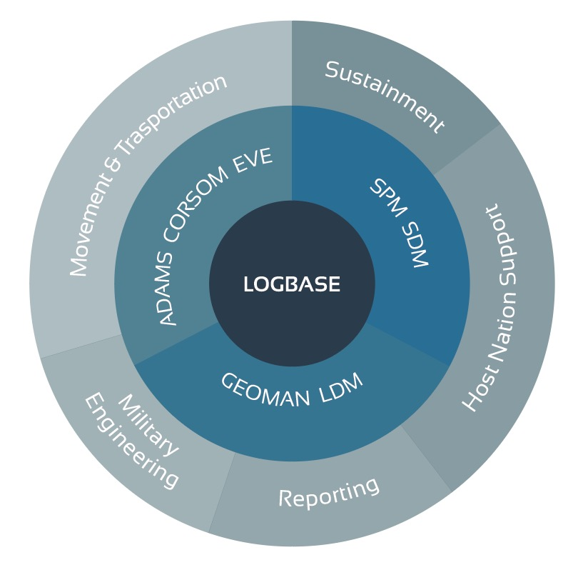 LOGFAS Process